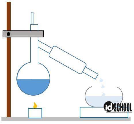 Proses Pemisahan Campuran dengan Destilasi