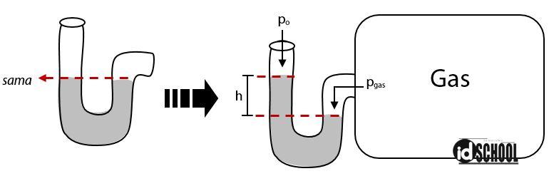 Cara Menghitung Tekanan Gas dengan Manometer