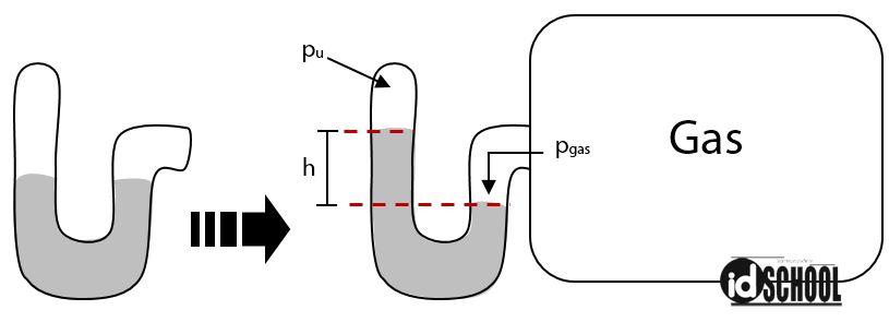Cara Menghitung Tekanan Gas pada Manometer Tertutup