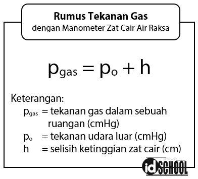 Rumus Tekanan Gas Menggunakan Manometer Terbuka