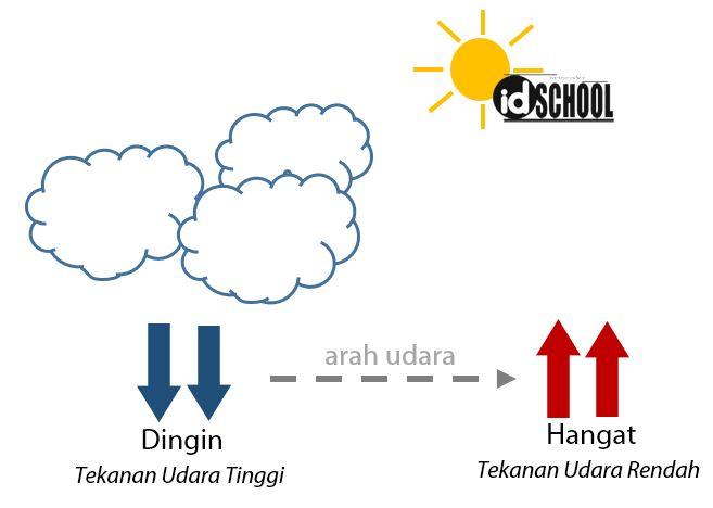 Pengertian Tekanan Udara