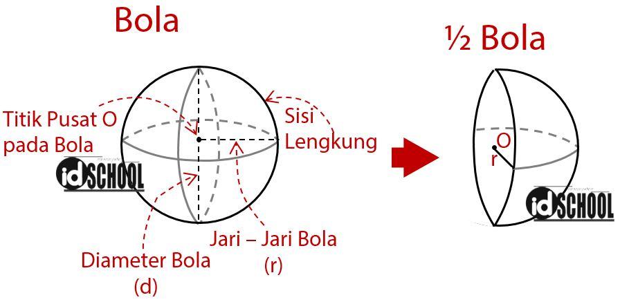 Satu Buah Lingkaran dan Setengah Lingkaran