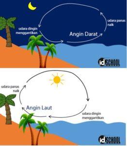 Terjadinya Angin Darat dan Laut Adalah Contoh Peristiwa Perpindahan Panas Secara Konveksi