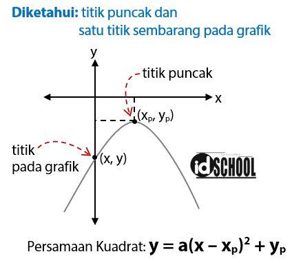 Rumus Persamaan Grafik Fungsi Kuadrat dari Gambar | idschool