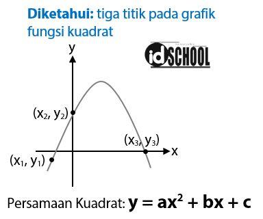 Cara Menentukan Persamaan Grafik Fungsi Kuadrat dari Gambar