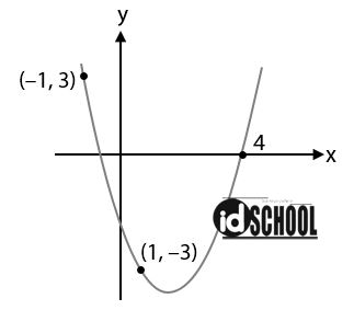 Contoh Soal Menentukan Persamaan Grafik Fungsi Kuadrat dari Gambar