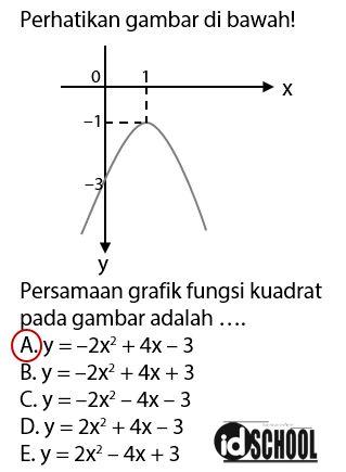 Contoh Soal Persamaan Grafik Fungsi Kuadrat dari Gambar dan Pembahasannya