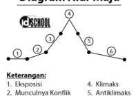 Diagram Plot Alur Maju