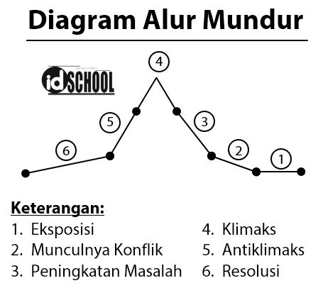 Diagram Plot Alur Mundur atau Regresif