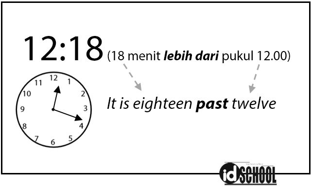 Cara Menyatakan Jam dalam Bahasa Inggris dengan Kata Past