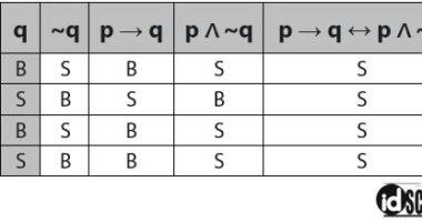 Cara Melengkapi Tabel Kebenaran dalam Logika Matematika