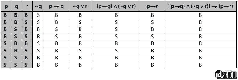 Cara Melengkapi Tabel Kebenaran dalam Logika Matematika untuk 3 Proposisi