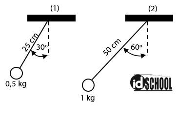 Faktor yang Mempengaruhi Periode dan Frekuensi Ayunan Bandul