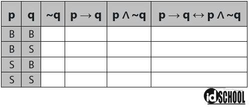 Contoh Soal Melengkapi Tabel Kebenaran Logika Matematika