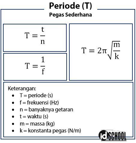 Faktor yang Mempengaruhi Periode Pegas Sederhana