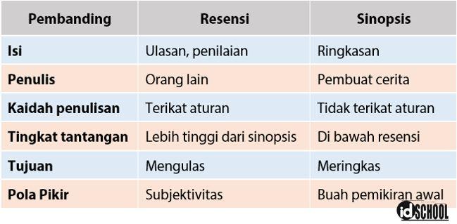 Perbedaan Resensi dan Sinopsis