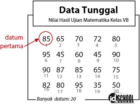 Rumus Mean Median dan Modus Data Tunggal