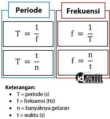 Rumus Periode dan Frekuensi