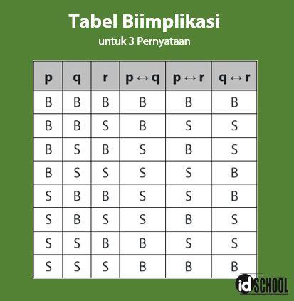 Tabel Biimplikasi untuk 3 Pernyataan