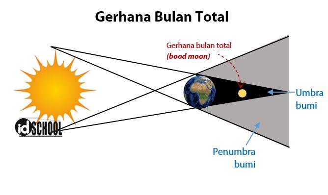 Gerhana Bulan Total (Blood Moon)