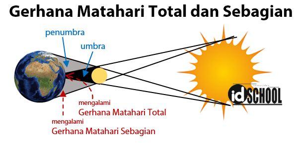 Gerhana Matahari Total dan Gerhana Matahari Sebagian