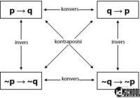 Konvers Invers dan Kontraposisi dari Suatu Implikasi