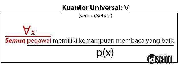 Pernyataan Berkuantor Universal