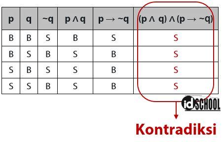 Tabel Kebenaran Tautologi Kontradiksi Kontingensi