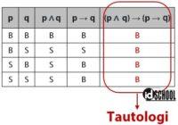 Tautologi Kontradiksi Kontingensi