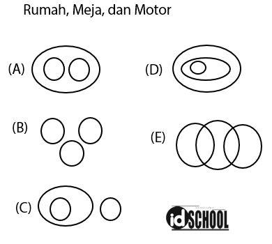 Contoh Soal Diagram Venn Hubungan Antar Objek