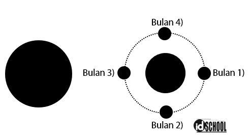 Contoh Soal Fase - Fase Bulan