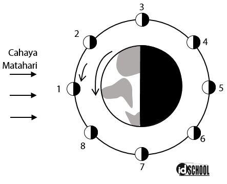 Contoh Soal Menentukan Fase Bulan yang Tepat Bedasarkn Gambar