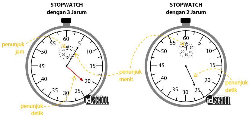 Dua Jenis Stopwatch Analog