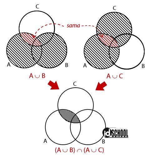 Pembahasan Soal Menentukan Himpunan Diagram Venn