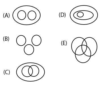 Pilihan Ganda Soal Diagram Venn