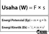 Hubungan Rumus Usaha dan Energi (Potensial dan Kinetik)