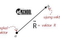 Bagian - Bagian Vektor (Ujung dan Pangkal)