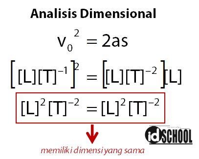 Cara Menentukan Dimensi Besaran Turunan