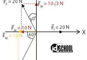 Cara Menghitung Resultan Vektor 3 Arah
