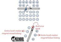 Induksi Magnetik dan Arah Medan Magnetik