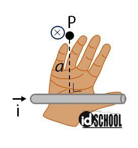Kaidah Tangan Kanan untuk Menentukan Arah Induksi Magnetik