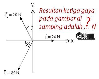 Langkah - Langkah Menghitung Resultan Vektor 3 Arah