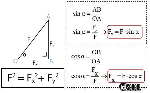 Nilai Komponen Vektor pada Sumbu x dan y