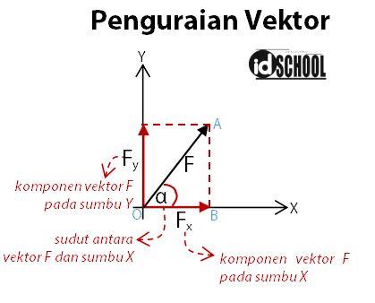 Penguraian Vektor