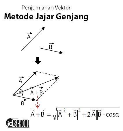 Penjumlahan Vektor dengan Metode Jajar Gendang