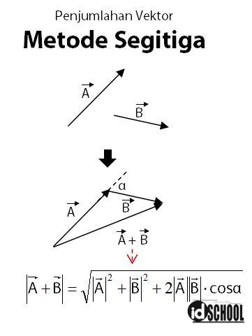 Penjumlahan Vektor Metode Segitiga