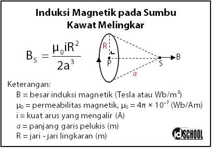 Rumus Besar Induksi Magnetik pada Sumbu Kawat Melingkar