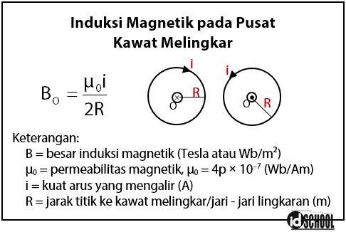 Rumus Induksi Magnet pada pusat Kawat Melingkar