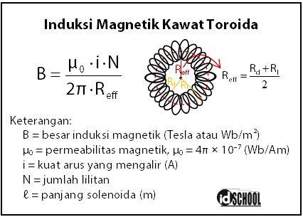 Rumus Induksi Magnetik untuk Kawat Toroida
