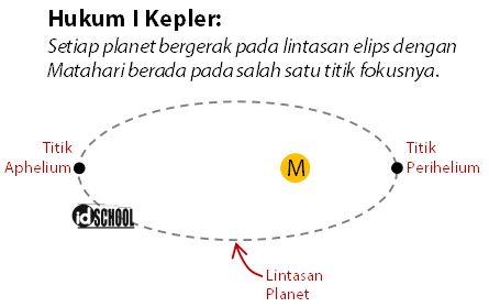 Bunyi Hukum I Kepler